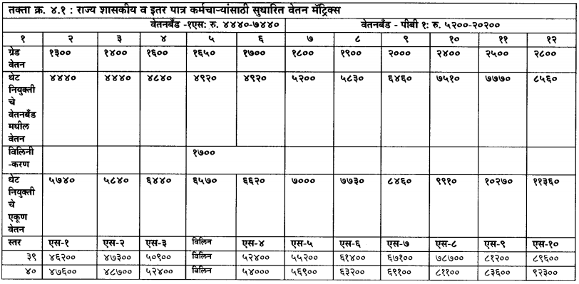 Maharashtra Pay Matrix Tables – Pay Matrix Tables