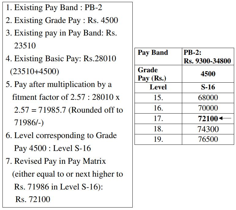 7th CPC Pay Fixation Illustration for Maharashtra Govt Employees